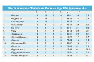 Чемпионат лфк москва скачать бесплатно 1 хбет на телефон