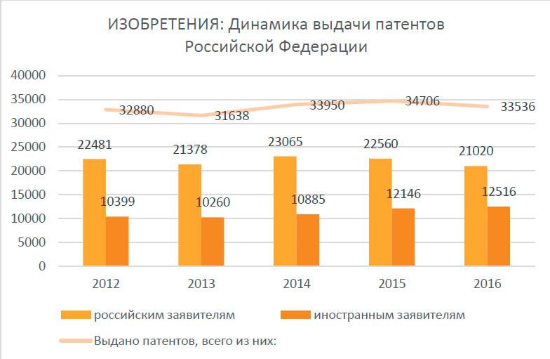 россия занимает ведущее место по следующим индикаторам